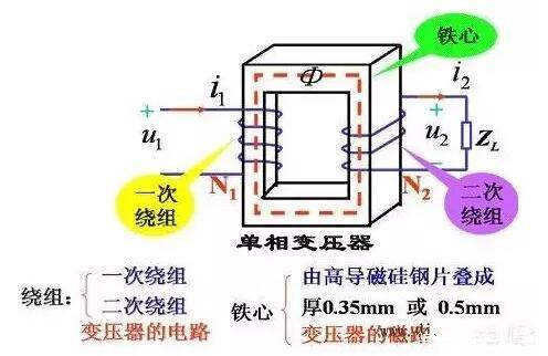 变压比大于1是降压变压器,表明一次绕组匝数大于二次绕组匝数.