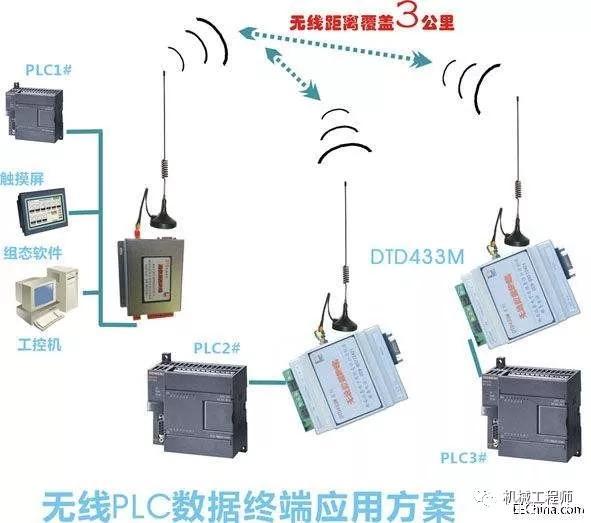 中国体育竞猜网:各大主流PLC品牌通讯介质和协议介绍!
